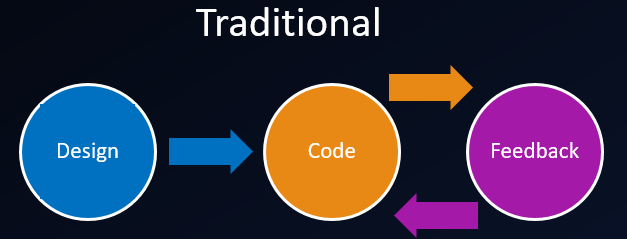 Traditionally Design and Code the API